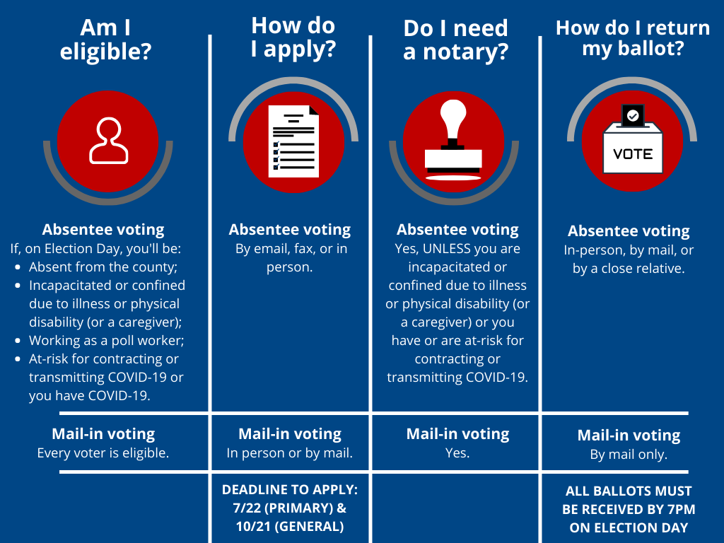 Absentee Voting Chart